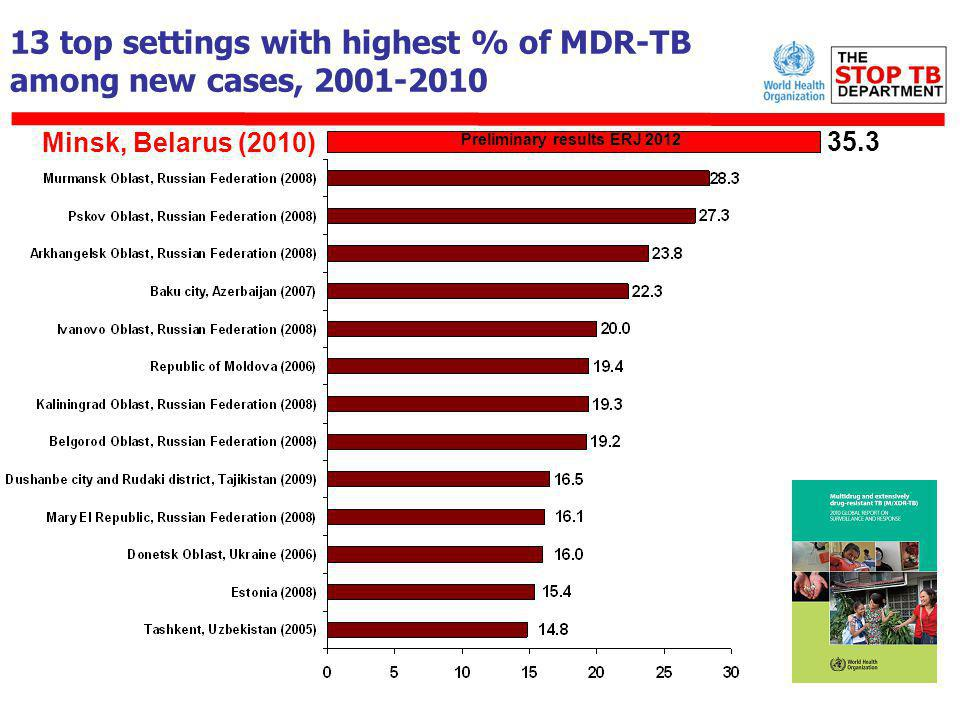 13 top settings with highest % of MDR-TB among new cases, 2001-2010 35.3 Minsk, Belarus (2010) Preliminary results ERJ 2012