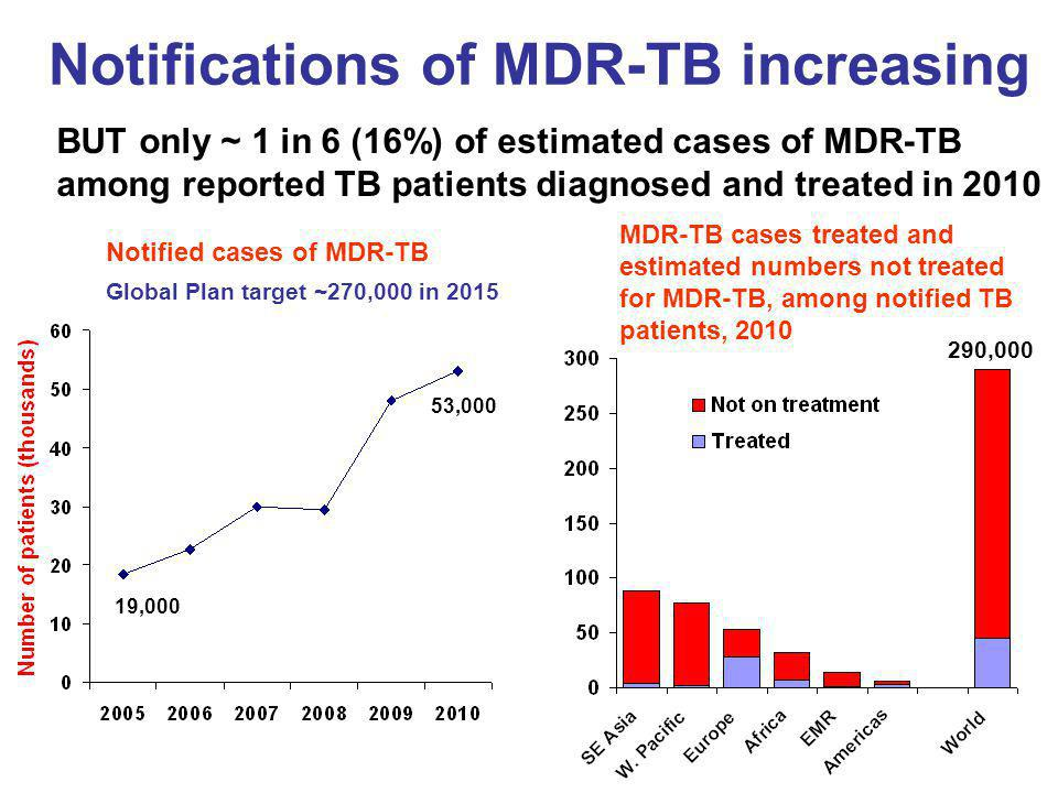 Notifications of MDR-TB increasing BUT only ~ 1 in 6 (16%) of estimated cases of MDR-TB among reported TB patients diagnosed and treated in 2010 Notified cases of MDR-TB 19,000 53,000 Global Plan target ~270,000 in 2015 MDR-TB cases treated and estimated numbers not treated for MDR-TB, among notified TB patients, 2010 290,000