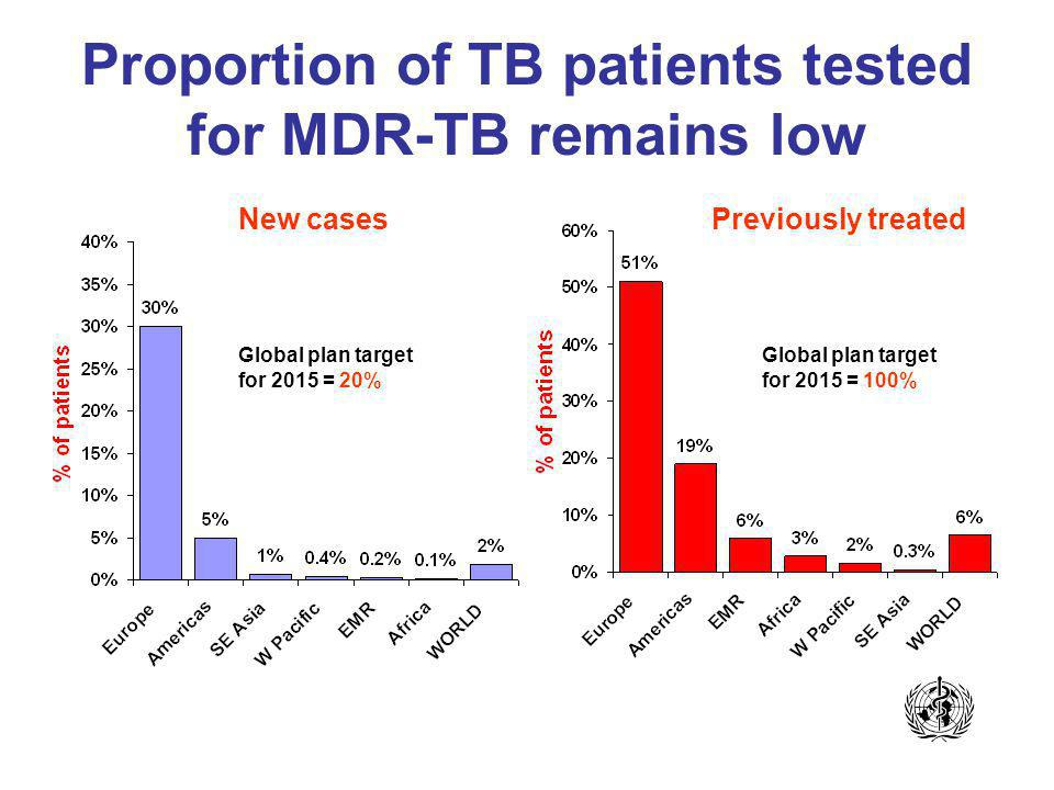 Proportion of TB patients tested for MDR-TB remains low Global plan target for 2015 = 100% Previously treatedNew cases Global plan target for 2015 = 20%