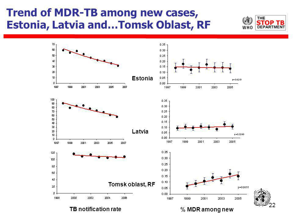 22 Trend of MDR-TB among new cases, Estonia, Latvia and…Tomsk Oblast, RF % MDR among new Estonia Latvia TB notification rate Tomsk oblast, RF