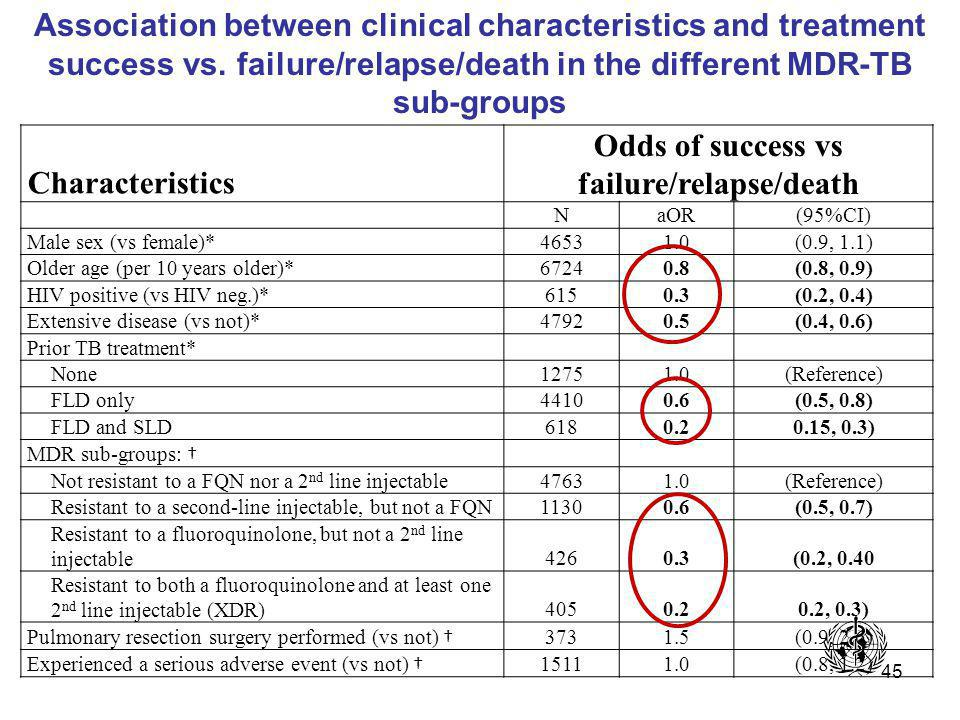 45 Association between clinical characteristics and treatment success vs.