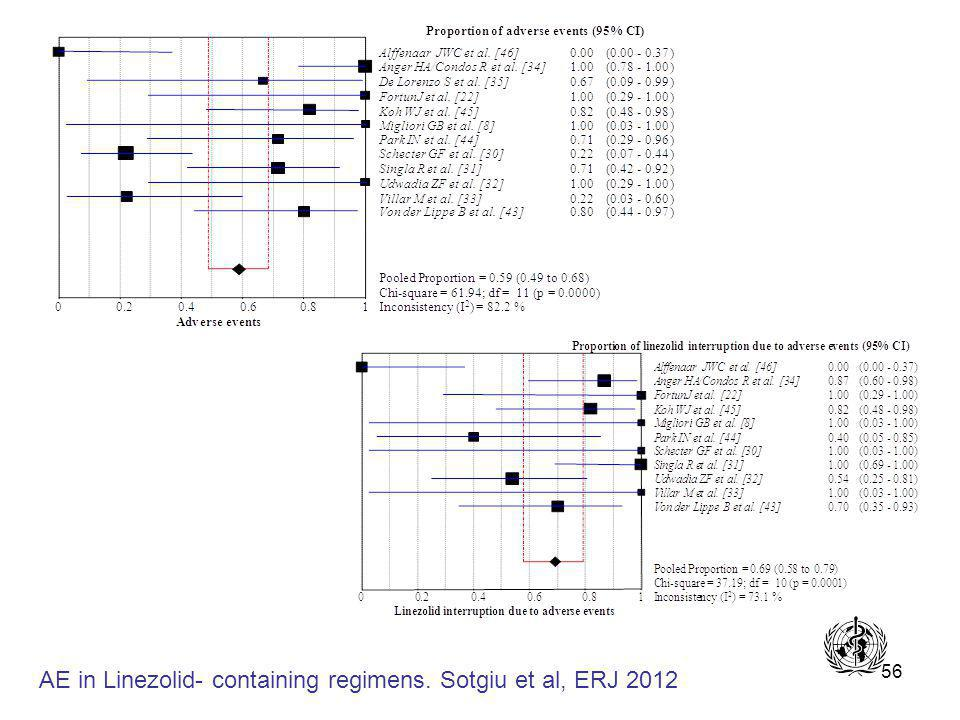 56 AE in Linezolid- containing regimens. Sotgiu et al, ERJ 2012