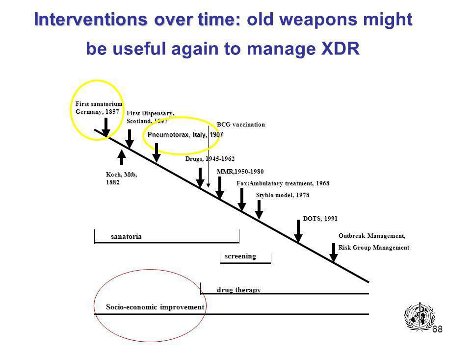 68 Interventions over time: Interventions over time: old weapons might be useful again to manage XDR First sanatorium Germany, 1857 First Dispensary, Scotland, 1897 Koch, Mtb, 1882 Drugs, 1945-1962 MMR,1950-1980 Fox:Ambulatory treatment, 1968 Styblo model, 1978 DOTS, 1991 sanatoria Outbreak Management, Risk Group Management screening BCG vaccination drug therapy Socio-economic improvement Pneumotorax, Italy, 1907