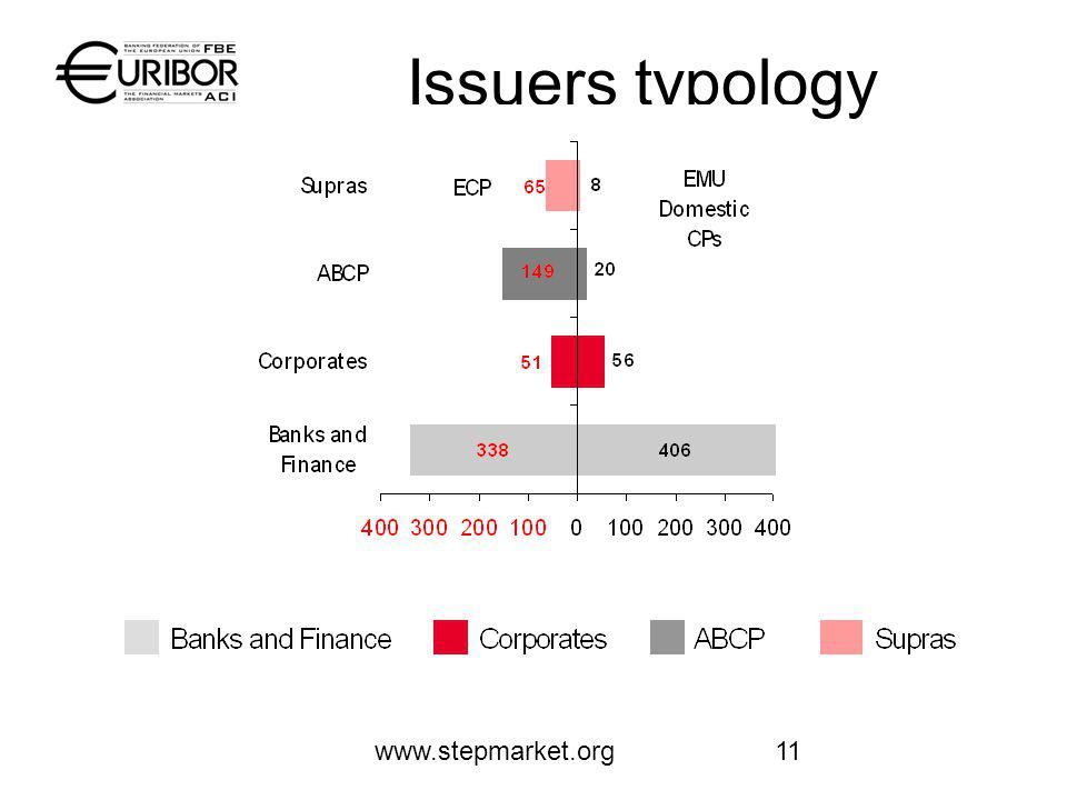 www.stepmarket.org11 Issuers typology