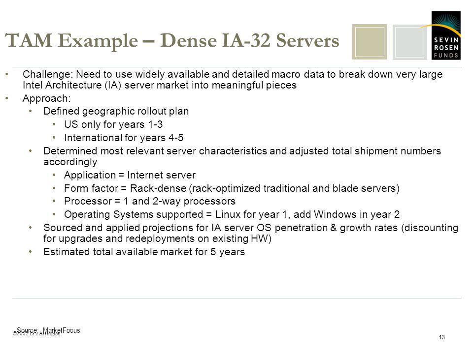 ©2002 Li z Arrington 13 TAM Example – Dense IA-32 Servers Challenge: Need to use widely available and detailed macro data to break down very large Intel Architecture (IA) server market into meaningful pieces Approach: Defined geographic rollout plan US only for years 1-3 International for years 4-5 Determined most relevant server characteristics and adjusted total shipment numbers accordingly Application = Internet server Form factor = Rack-dense (rack-optimized traditional and blade servers) Processor = 1 and 2-way processors Operating Systems supported = Linux for year 1, add Windows in year 2 Sourced and applied projections for IA server OS penetration & growth rates (discounting for upgrades and redeployments on existing HW) Estimated total available market for 5 years Source: MarketFocus
