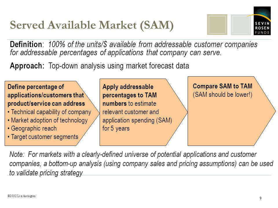 ©2002 Li z Arrington 9 Served Available Market (SAM) Definition : 100% of the units/$ available from addressable customer companies for addressable percentages of applications that company can serve.