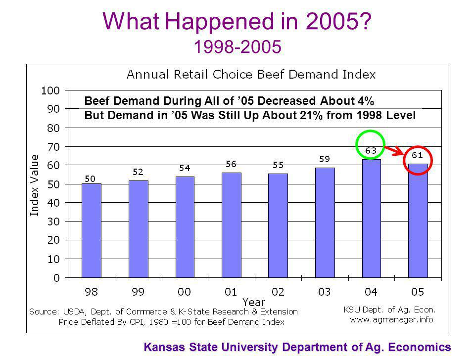Kansas State University Department of Ag. Economics What Happened in 2005.