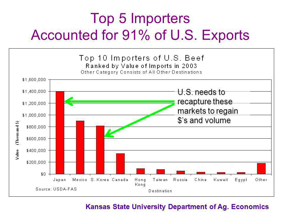 Kansas State University Department of Ag. Economics Top 5 Importers Accounted for 91% of U.S.