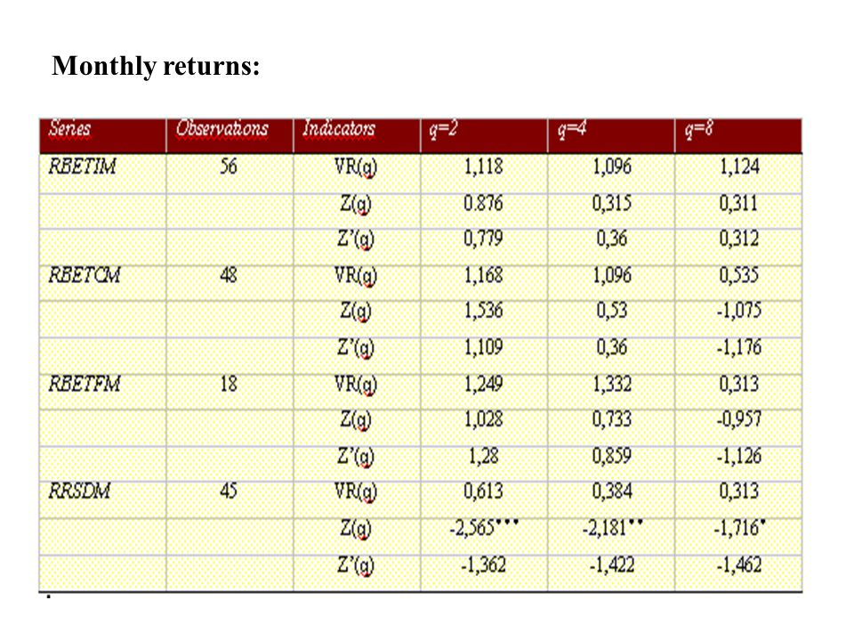 Monthly returns: