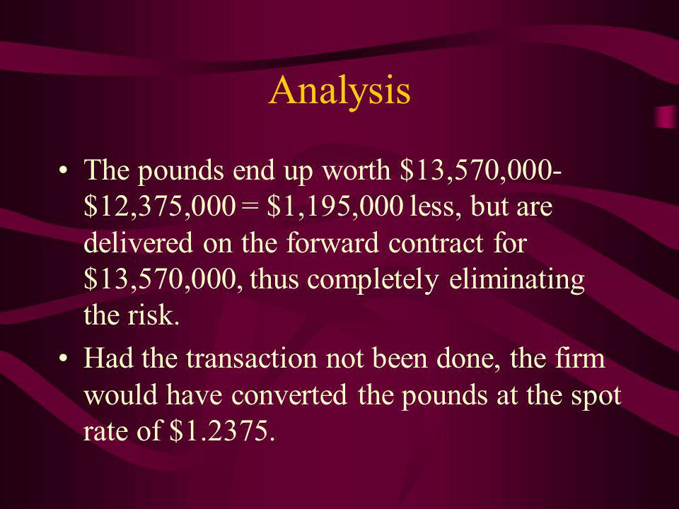 Analysis The pounds end up worth $13,570,000- $12,375,000 = $1,195,000 less, but are delivered on the forward contract for $13,570,000, thus completely eliminating the risk.