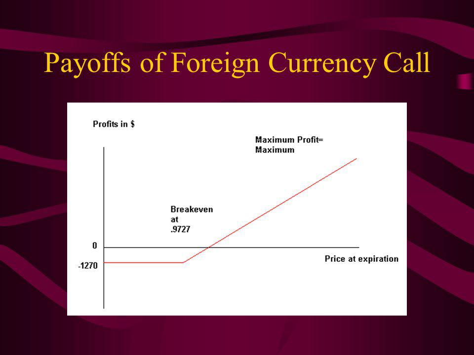 Payoffs of Foreign Currency Call