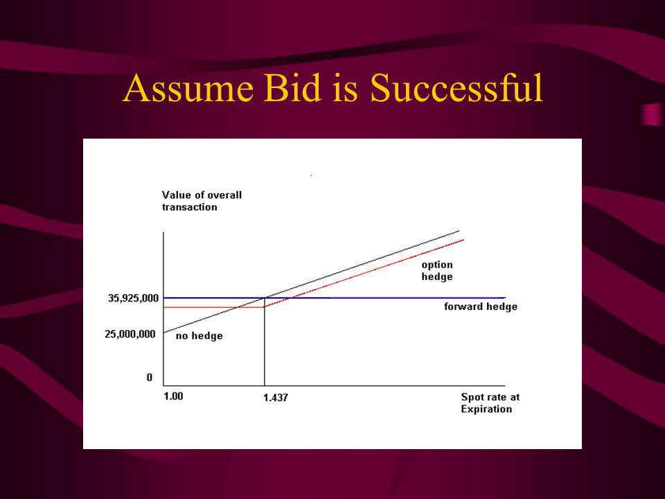 Assume Bid is Successful