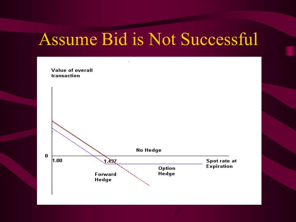 Assume Bid is Not Successful