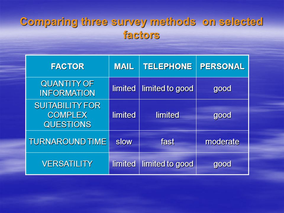 Comparing three survey methods on selected factors FACTORMAILTELEPHONEPERSONAL QUANTITY OF INFORMATION limited limited to good good SUITABILITY FOR COMPLEX QUESTIONS limitedlimitedgood TURNAROUND TIME slowfastmoderate VERSATILITYlimited limited to good good