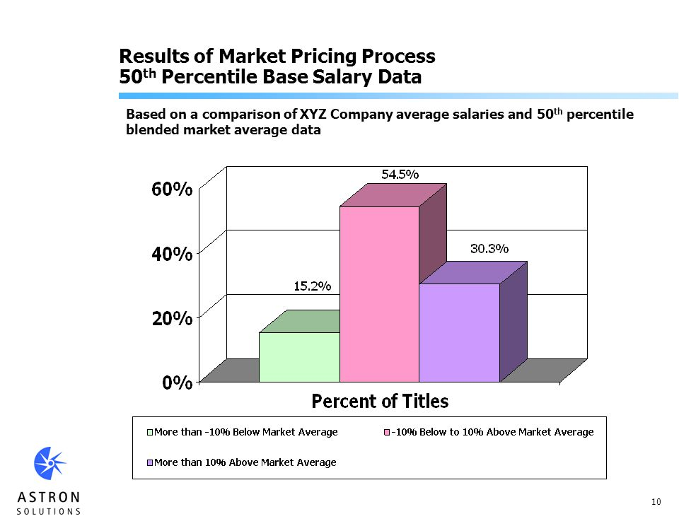 10 Results of Market Pricing Process 50 th Percentile Base Salary Data Based on a comparison of XYZ Company average salaries and 50 th percentile blended market average data
