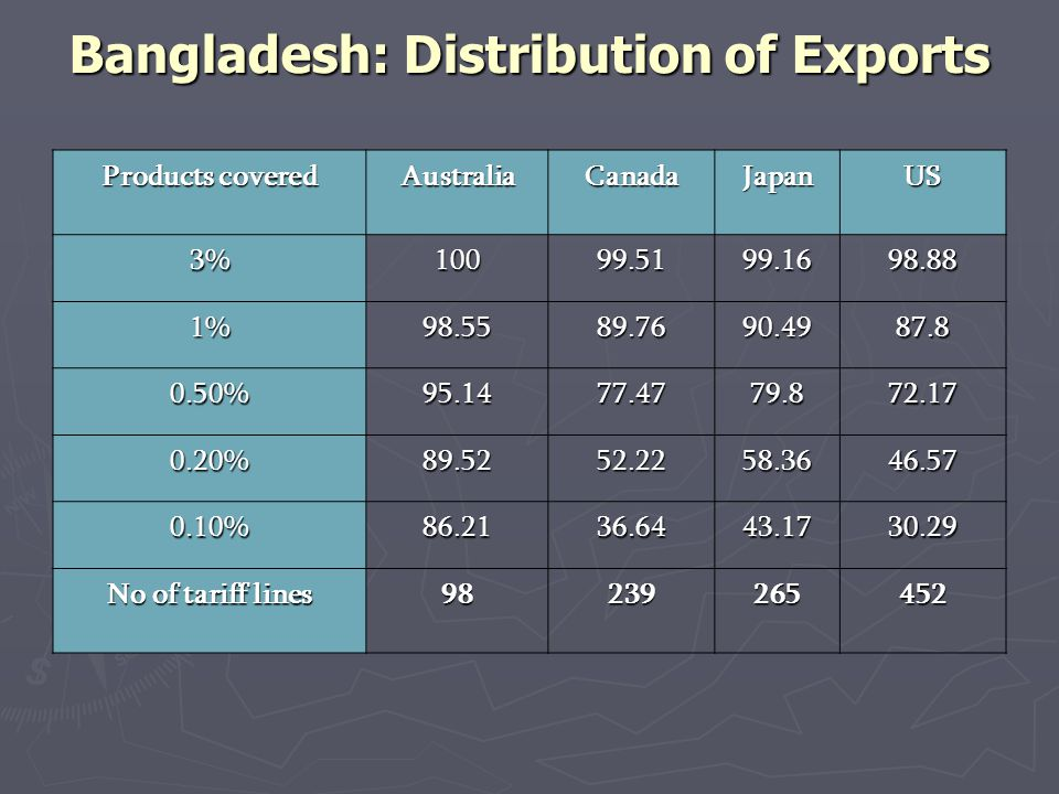 Bangladesh: Distribution of Exports Products covered AustraliaCanadaJapanUS 3%10099.5199.1698.88 1%98.5589.7690.4987.8 0.50%95.1477.4779.872.17 0.20%89.5252.2258.3646.57 0.10%86.2136.6443.1730.29 No of tariff lines 98239265452
