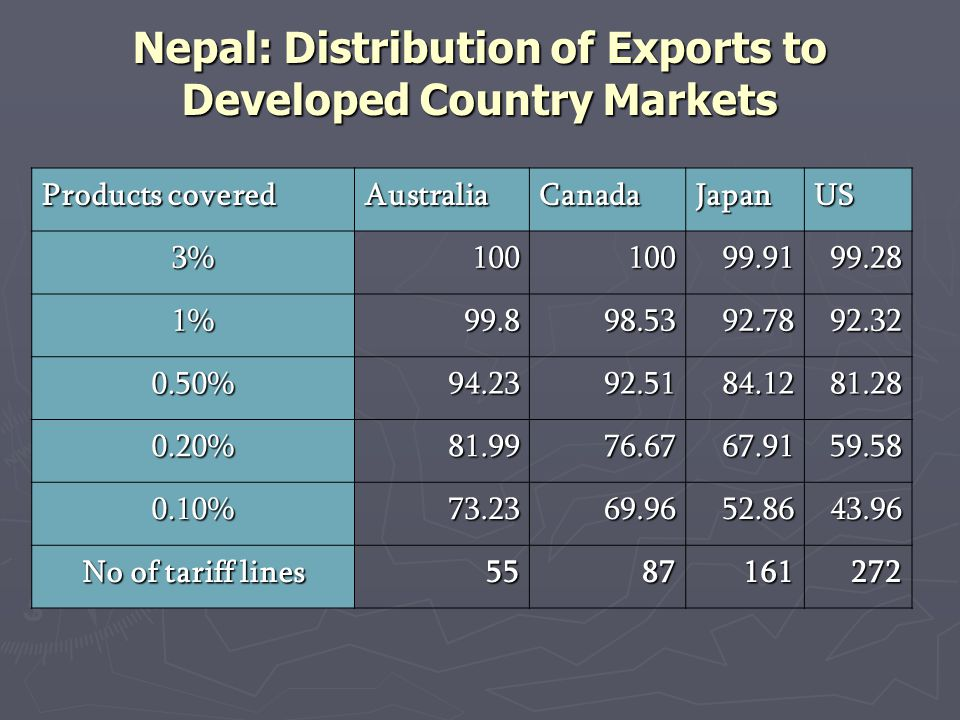 Nepal: Distribution of Exports to Developed Country Markets Products covered AustraliaCanadaJapanUS 3%10010099.9199.28 1%99.898.5392.7892.32 0.50%94.2392.5184.1281.28 0.20%81.9976.6767.9159.58 0.10%73.2369.9652.8643.96 No of tariff lines 5587161272