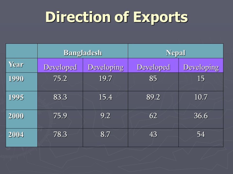 Direction of Exports BangladeshNepal Year DevelopedDevelopingDevelopedDeveloping 199075.219.78515 199583.315.489.210.7 200075.99.26236.6 200478.38.74354