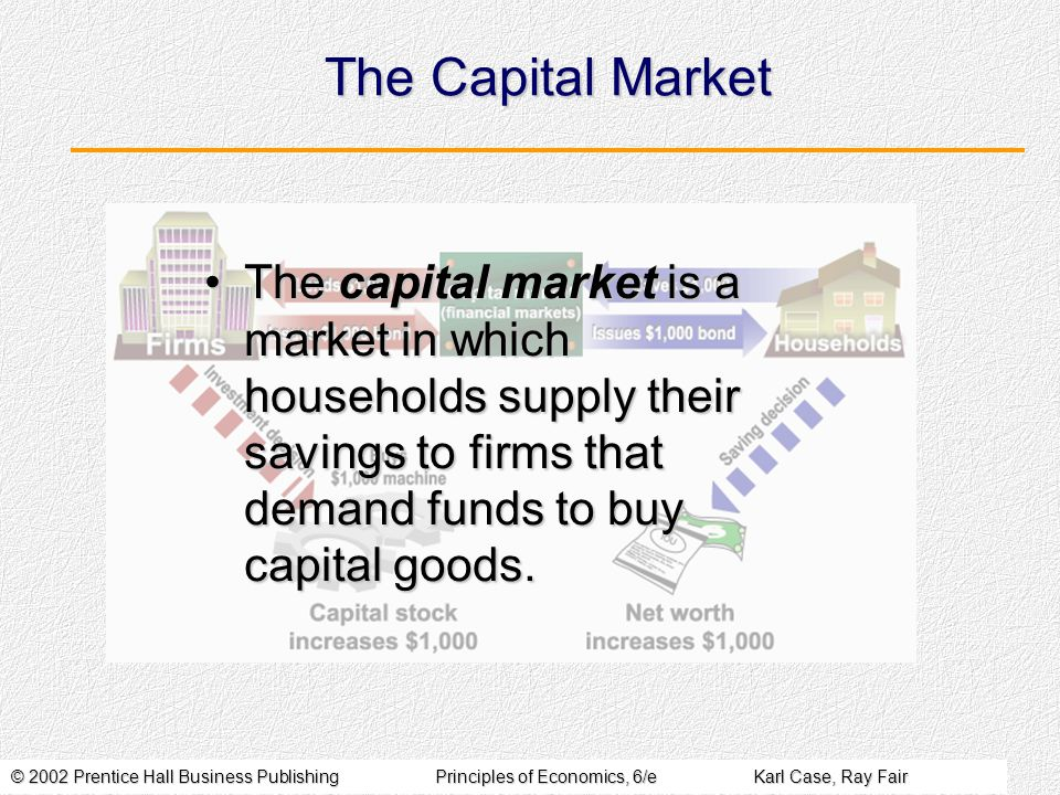 © 2002 Prentice Hall Business PublishingPrinciples of Economics, 6/eKarl Case, Ray Fair The Capital Market The capital market is a market in which households supply their savings to firms that demand funds to buy capital goods.The capital market is a market in which households supply their savings to firms that demand funds to buy capital goods.