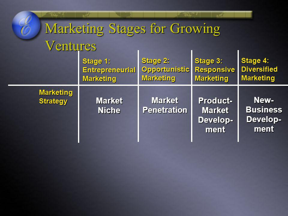 Marketing Stages for Growing Ventures Stage 1: Entrepreneurial Marketing Stage 2: Opportunistic Marketing Stage 3: Responsive Marketing Stage 4: Diversified Marketing Marketing Strategy Market Niche Market Penetration Product- Market Develop- ment New- Business Develop- ment