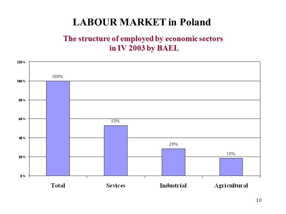 10 LABOUR MARKET in Poland The structure of employed by economic sectors in IV 2003 by BAEL