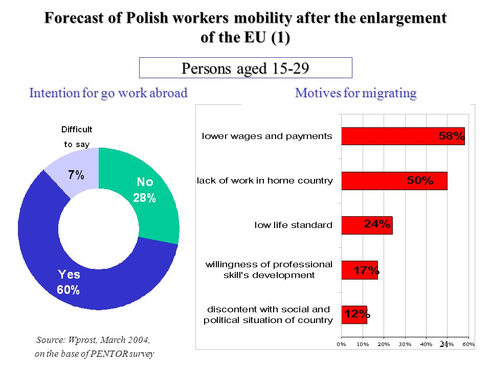 21 Forecast of Polish workers mobility after the enlargement of the EU (1) Intention for go work abroad Motives for migrating Persons aged 15-29 Source: Wprost, March 2004, on the base of PENTOR survey
