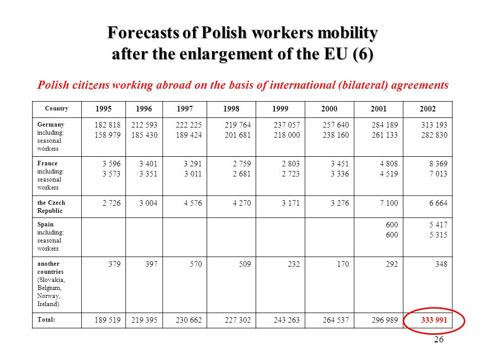 26 Polish citizens working abroad on the basis of international (bilateral) agreements Country 19951996199719981999200020012002 Germany including: seasonal workers 182 818 158 979 212 593 185 430 222 225 189 424 219 764 201 681 237 057 218 000 257 640 238 160 284 189 261 133 313 193 282 830 France including: seasonal workers 3 596 3 573 3 401 3 351 3 291 3 011 2 759 2 681 2 803 2 723 3 451 3 336 4 808 4 519 8 369 7 013 the Czech Republic 2 7263 0044 5764 2703 1713 2767 1006 664 Spain including: seasonal workers 600 5 417 5 315 another countries (Slovakia, Belgium, Norway, Ireland) 379397570509232170292348 Total: 189 519219 395230 662227 302243 263264 537296 989333 991 Forecasts of Polish workers mobility after the enlargement of the EU (6)
