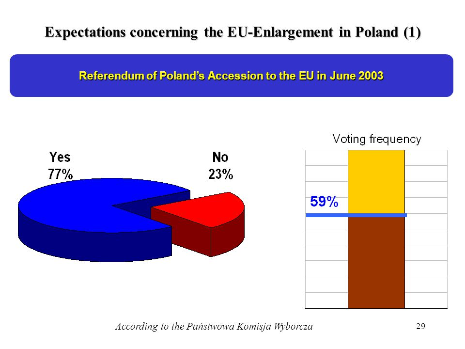29 Expectations concerning the EU-Enlargement in Poland (1) Referendum of Polands Accession to the EU in June 2003 According to the Państwowa Komisja Wyborcza