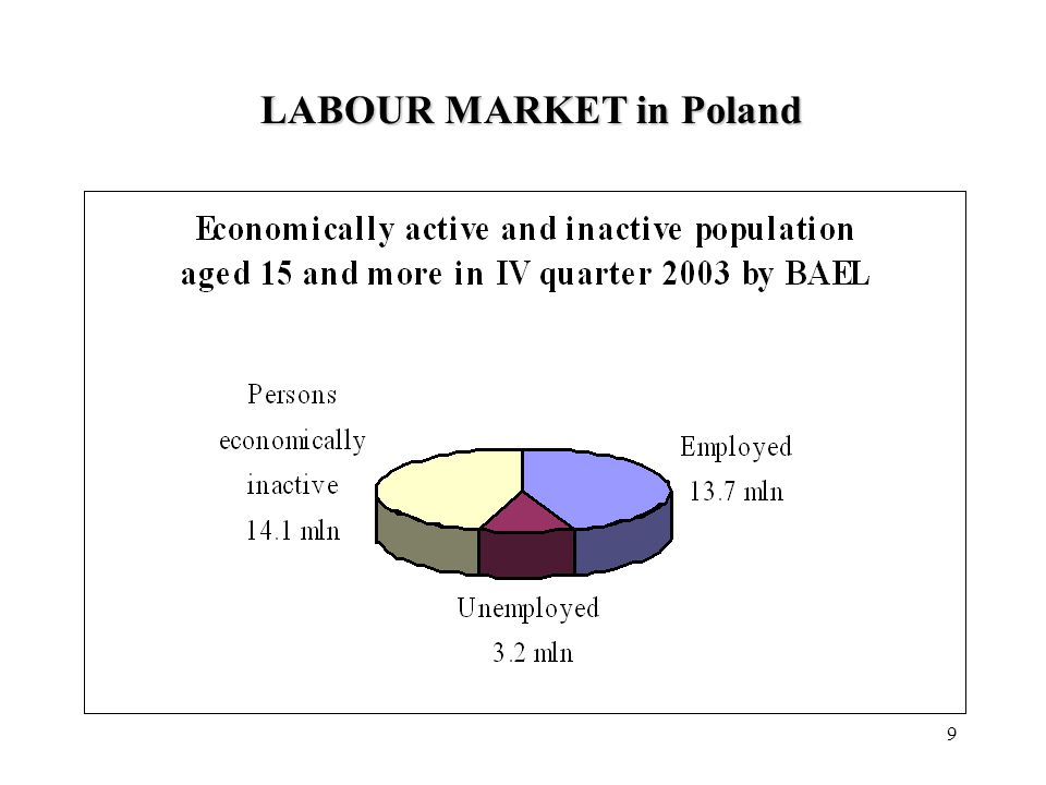 9 LABOUR MARKET in Poland