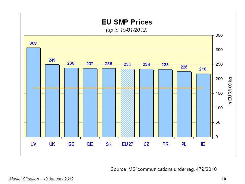 Market Situation – 19 January 201210 Source: MS communications under reg. 479/2010