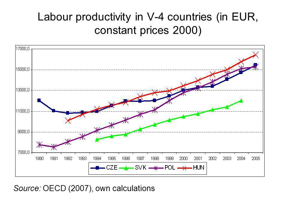 Labour productivity in V-4 countries (in EUR, constant prices 2000) Source: OECD (2007), own calculations