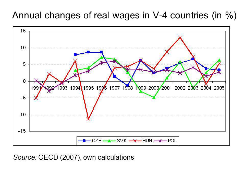 Annual changes of real wages in V-4 countries (in %) Source: OECD (2007), own calculations