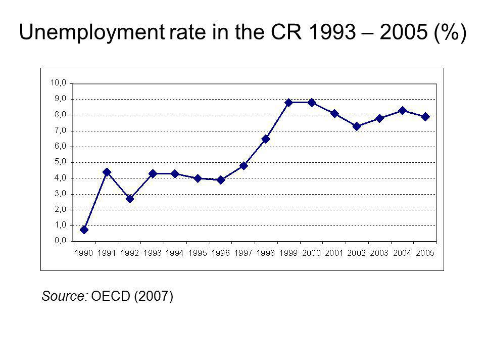 Unemployment rate in the CR 1993 – 2005 (%) Source: OECD (2007)