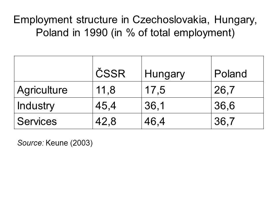 Employment structure in Czechoslovakia, Hungary, Poland in 1990 (in % of total employment) ČSSRHungaryPoland Agriculture11,817,526,7 Industry45,436,136,6 Services42,846,436,7 Source: Keune (2003)