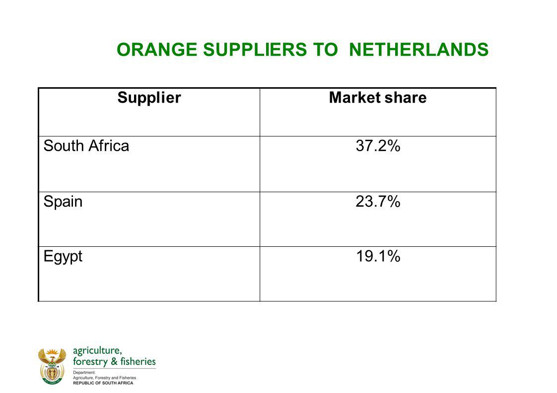 ORANGE SUPPLIERS TO NETHERLANDS SupplierMarket share South Africa37.2% Spain23.7% Egypt19.1%