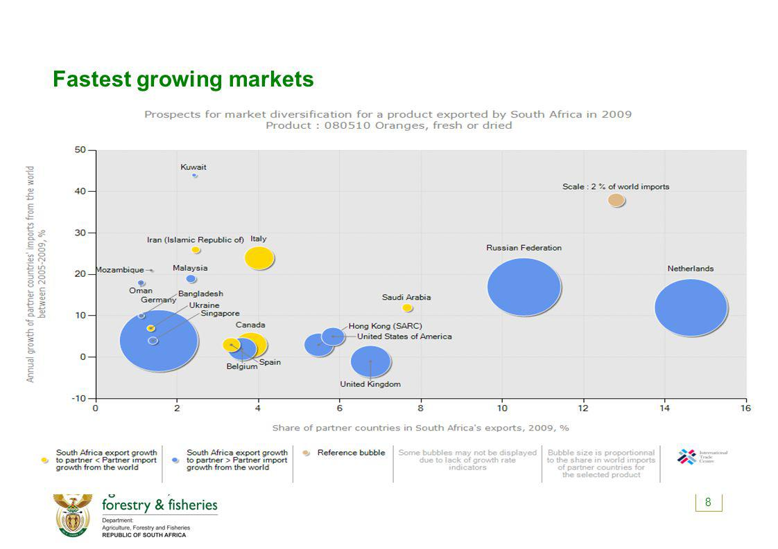 Fastest growing markets 8