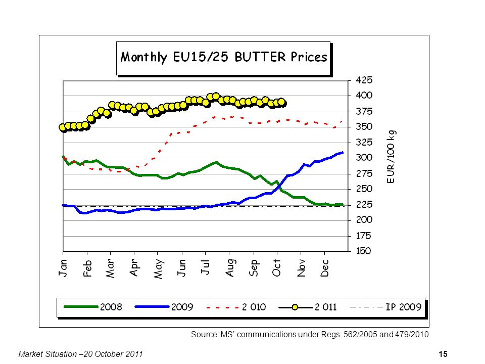 Market Situation –20 October 201115 Source: MS communications under Regs. 562/2005 and 479/2010