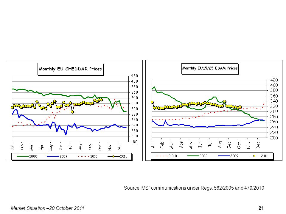 Market Situation –20 October 201121 Source: MS communications under Regs. 562/2005 and 479/2010