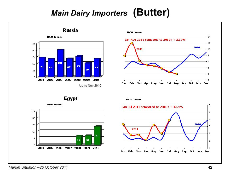 Market Situation –20 October 201142 Main Dairy Importers (Butter) Up to Nov 2010