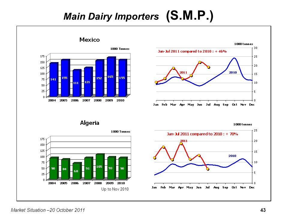Market Situation –20 October 201143 Main Dairy Importers (S.M.P.) Up to Nov 2010