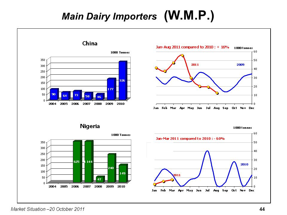 Market Situation –20 October 201144 Main Dairy Importers (W.M.P.)