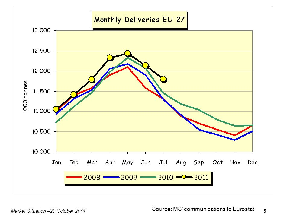 Market Situation –20 October 20115 Source: MS communications to Eurostat