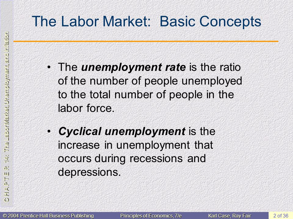 C H A P T E R 14: The Labor Market, Unemployment, and Inflation © 2004 Prentice Hall Business PublishingPrinciples of Economics, 7/eKarl Case, Ray Fair 2 of 36 The Labor Market: Basic Concepts The unemployment rate is the ratio of the number of people unemployed to the total number of people in the labor force.