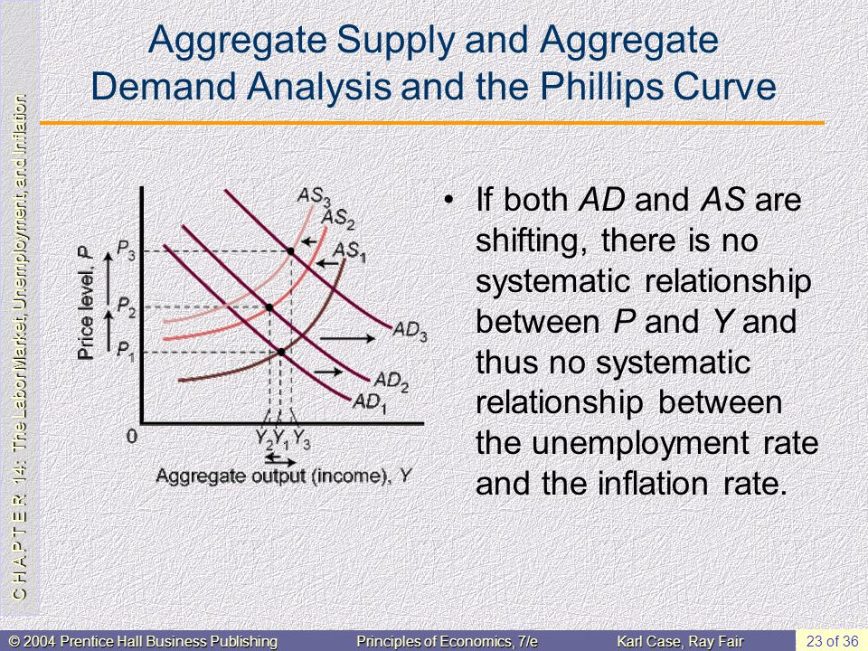 C H A P T E R 14: The Labor Market, Unemployment, and Inflation © 2004 Prentice Hall Business PublishingPrinciples of Economics, 7/eKarl Case, Ray Fair 23 of 36 Aggregate Supply and Aggregate Demand Analysis and the Phillips Curve If both AD and AS are shifting, there is no systematic relationship between P and Y and thus no systematic relationship between the unemployment rate and the inflation rate.