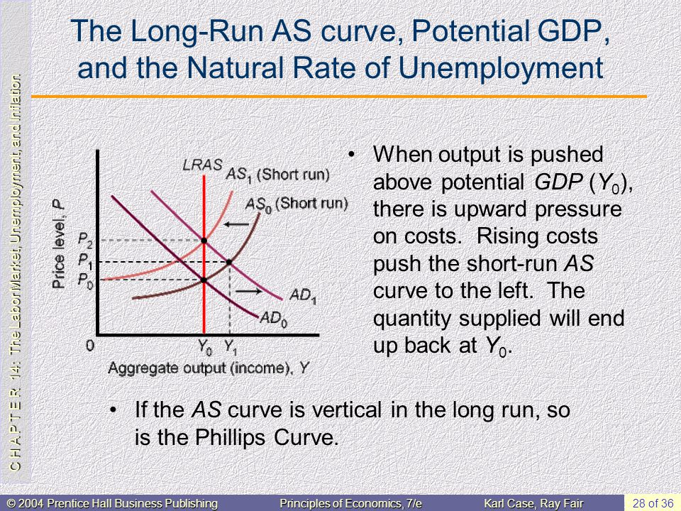 C H A P T E R 14: The Labor Market, Unemployment, and Inflation © 2004 Prentice Hall Business PublishingPrinciples of Economics, 7/eKarl Case, Ray Fair 28 of 36 The Long-Run AS curve, Potential GDP, and the Natural Rate of Unemployment When output is pushed above potential GDP (Y 0 ), there is upward pressure on costs.