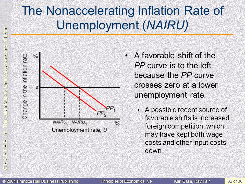 C H A P T E R 14: The Labor Market, Unemployment, and Inflation © 2004 Prentice Hall Business PublishingPrinciples of Economics, 7/eKarl Case, Ray Fair 32 of 36 The Nonaccelerating Inflation Rate of Unemployment (NAIRU) A favorable shift of the PP curve is to the left because the PP curve crosses zero at a lower unemployment rate.