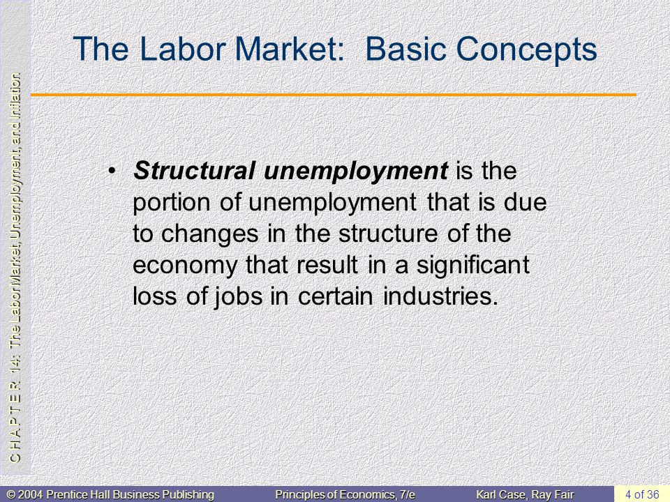 C H A P T E R 14: The Labor Market, Unemployment, and Inflation © 2004 Prentice Hall Business PublishingPrinciples of Economics, 7/eKarl Case, Ray Fair 4 of 36 The Labor Market: Basic Concepts Structural unemployment is the portion of unemployment that is due to changes in the structure of the economy that result in a significant loss of jobs in certain industries.