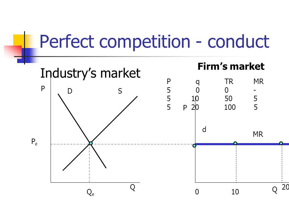 Perfect competition - conduct Industrys market P Q DS PePe QeQe Firms market P Q 010 20 d PqTRMR 5 00- 5 10505 5 20 100 5 MR