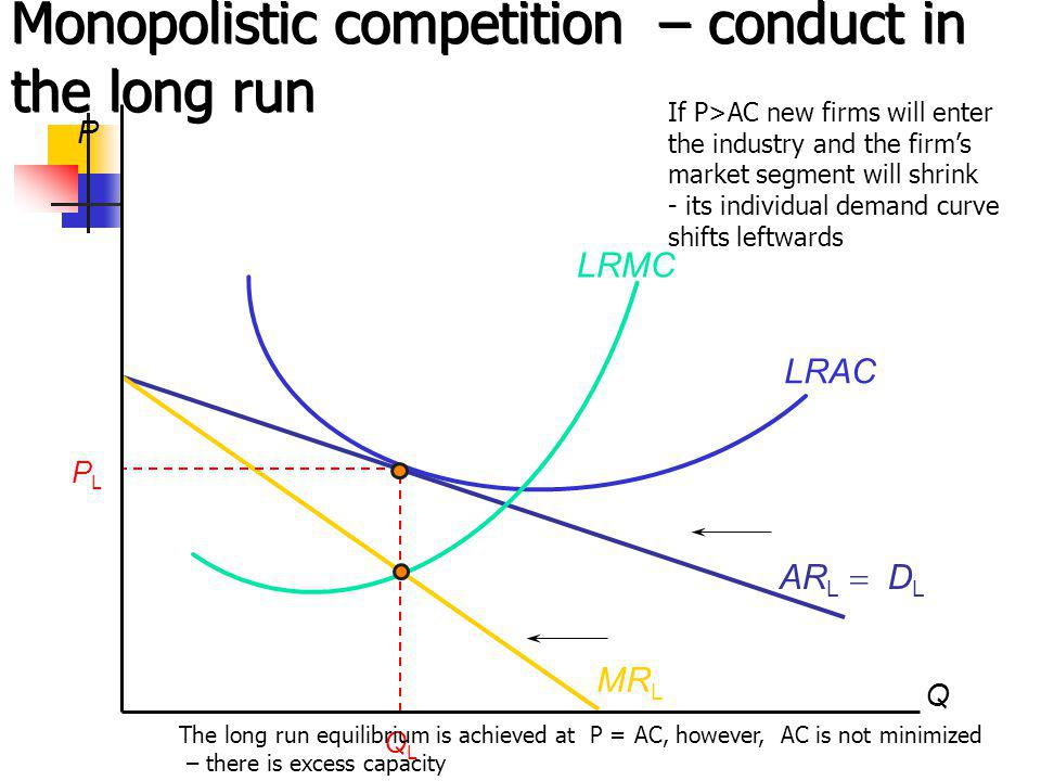 Monopolistic competition – conduct in the long run AR L D L MR L P Q QLQL PLPL LRAC LRMC If P>AC new firms will enter the industry and the firms market segment will shrink - its individual demand curve shifts leftwards The long run equilibrium is achieved at P = AC, however, АС is not minimized – there is excess capacity