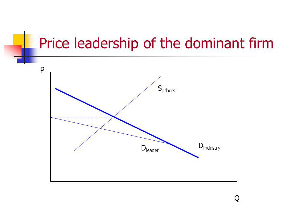 Price leadership of the dominant firm P Q D industry D leader S others